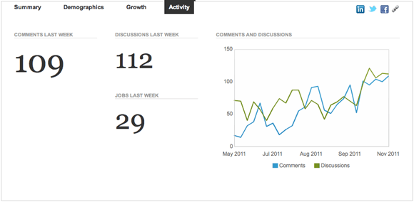 LinkedIn Groups Analytics - Activity and Discussions