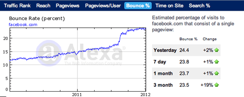 Facebook.com Bounce Rate on the Increase - Courtesy of Alexa.com