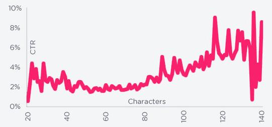 Twitter Character Length Graph - Courtesy of DanZarrella.com