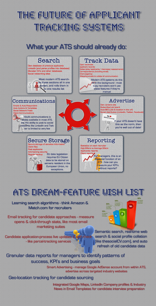 Future of Applicant Tracking Systems - Infographic