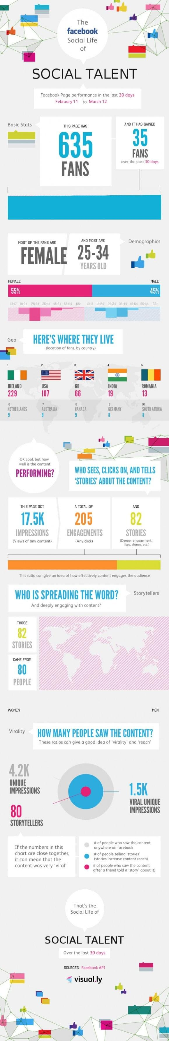 Facebook-Social-Talent-Infographic