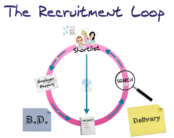 The Recruitment Loop