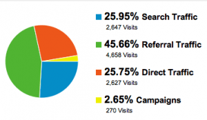 Google Analytics Sources of Referral Chart