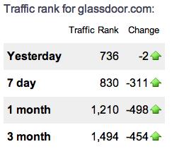 Alexa Traffic Rank for Glassdoor