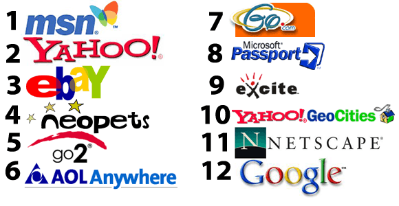 Top-12-Websites-2001