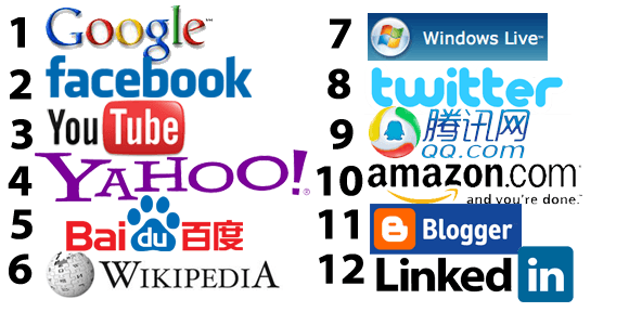 Top-12-Websites-2012
