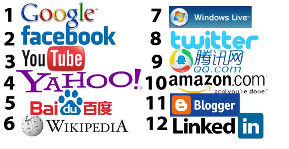 Most Popular Websites