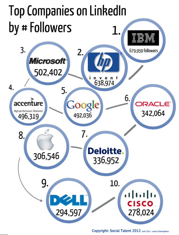 Top Companies on LinkedIn by number of Followers