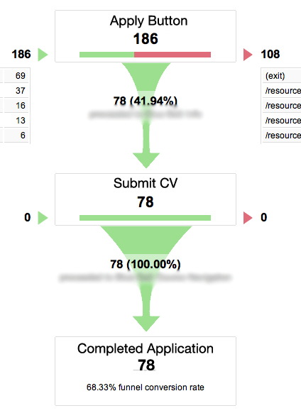 Goal Funnel Visualisation