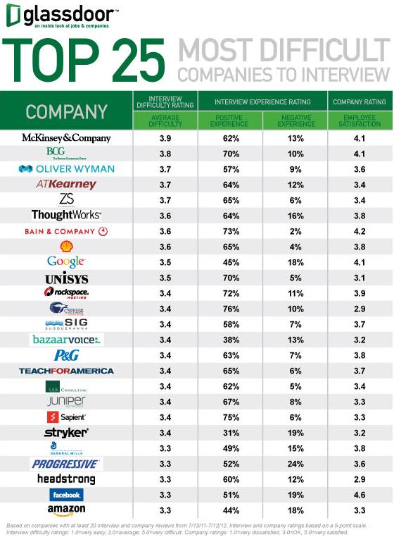 Top 25 Most Difficult Companies to Interview - Glassdoor