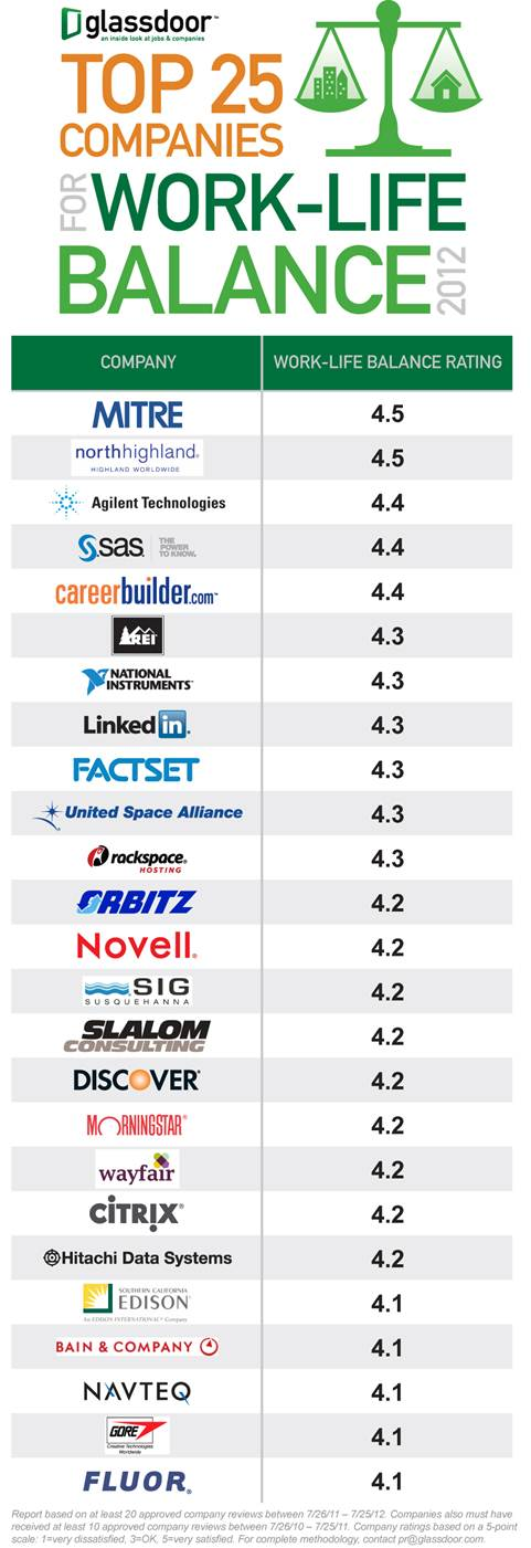 Glassdoor Top 25 Work Life Balance Survey 2012