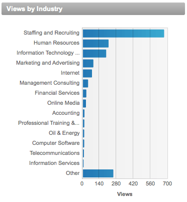 Views By Industry - Who's Viewed My Profile - LinkedIn