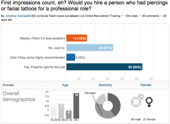 LinkedIn Poll: Would You Hire Someone with Piercings or Facial Tattoos?