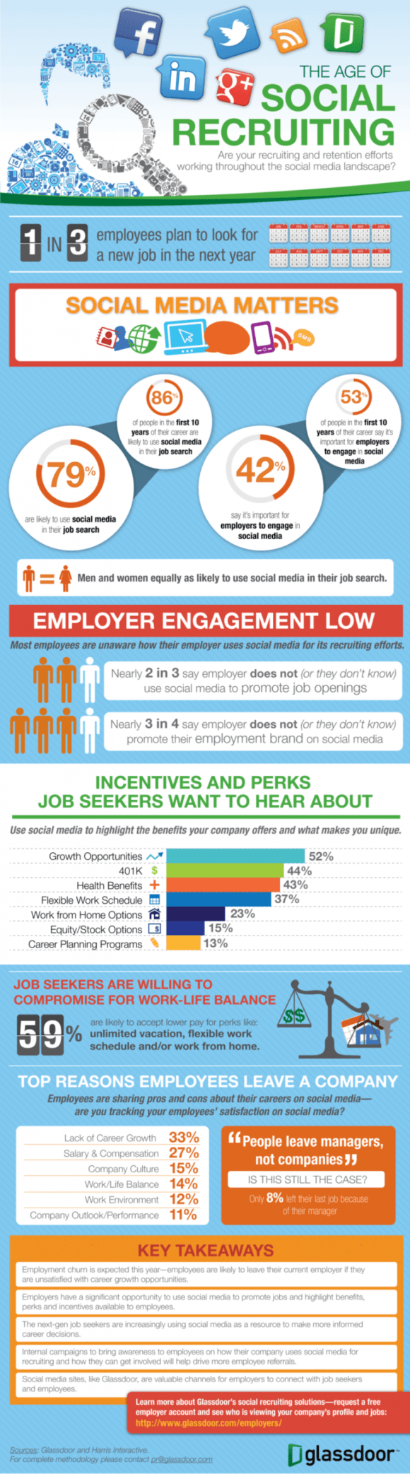 Glassdoor - Age of Social Recruiting Infographic