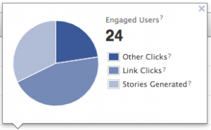 Facebook Engaged Users Per Post