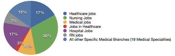 Medical Jobs Graph