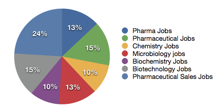 Pharma Jobs Graph