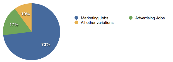 Marketing and Advertising Jobs Graph