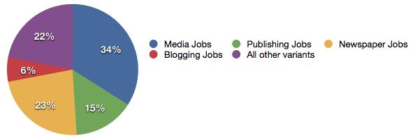 Media Jobs Graph