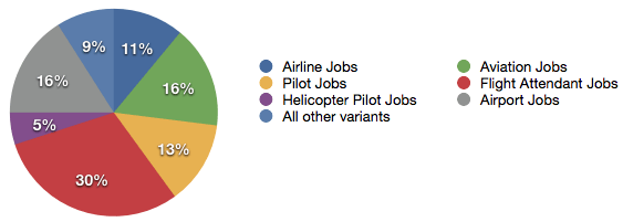Aeronatical & Aviation Jobs Graph