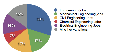 Engineering Jobs Graph