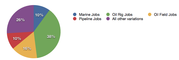 Oil and Gas Jobs Graph