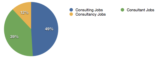 Professional Services Jobs Graph