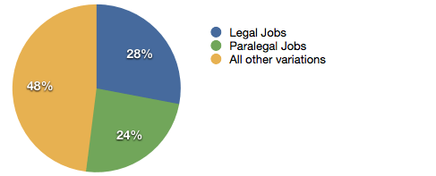 Legal Jobs Graph