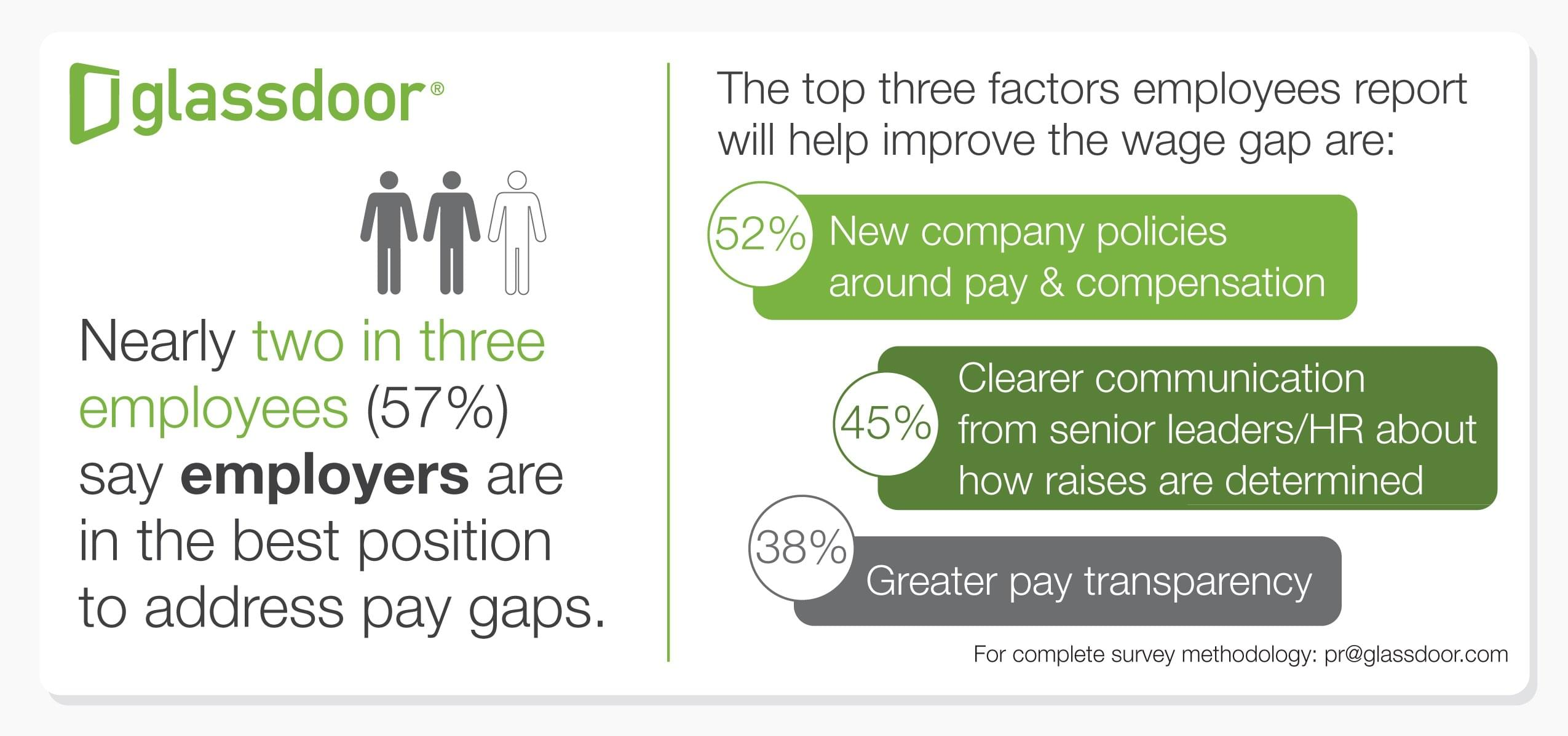 Glassdoor Salary Survey | Recruitment News