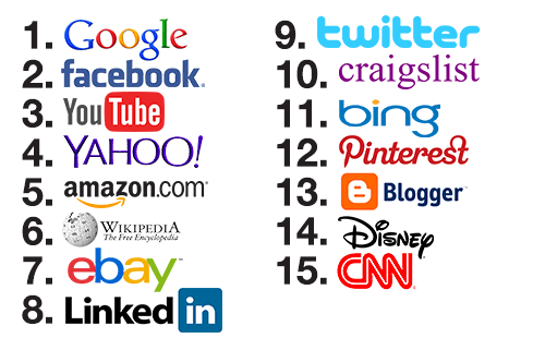 the most visited websites
