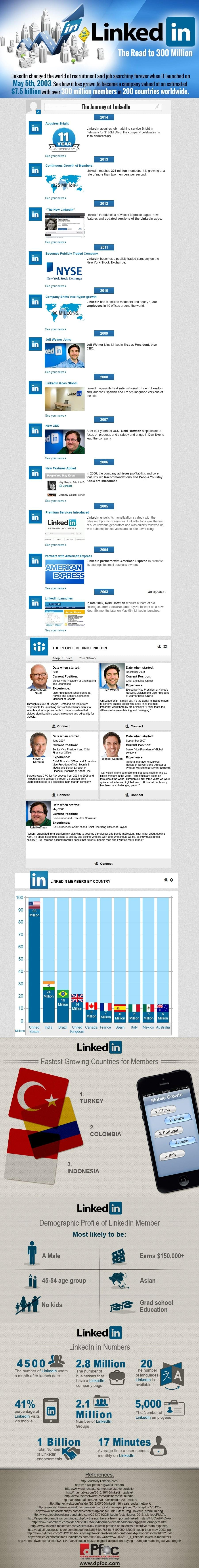 linkedin infographic 2014
