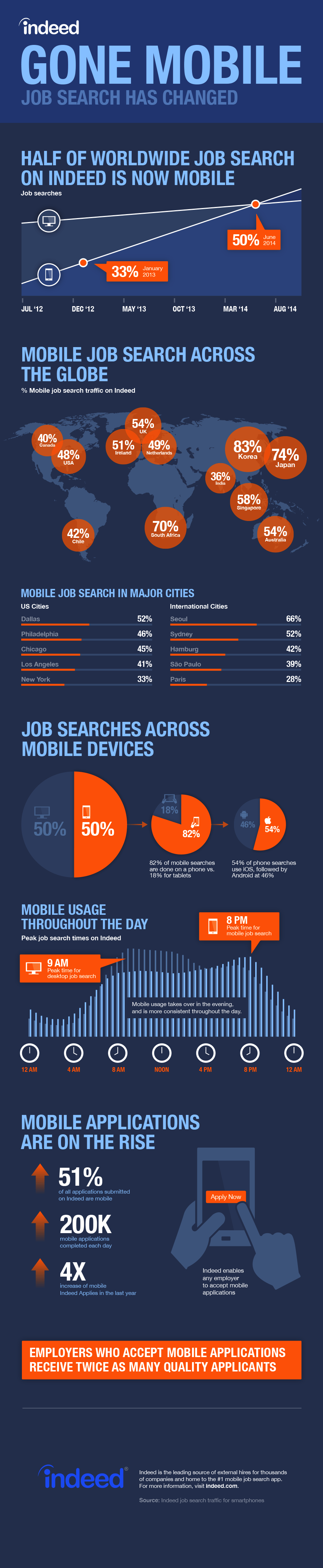 job search has changed it s time to go mobile mobile job search