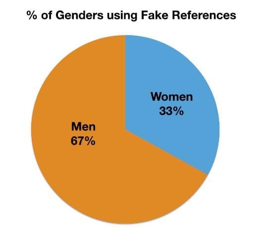fake references