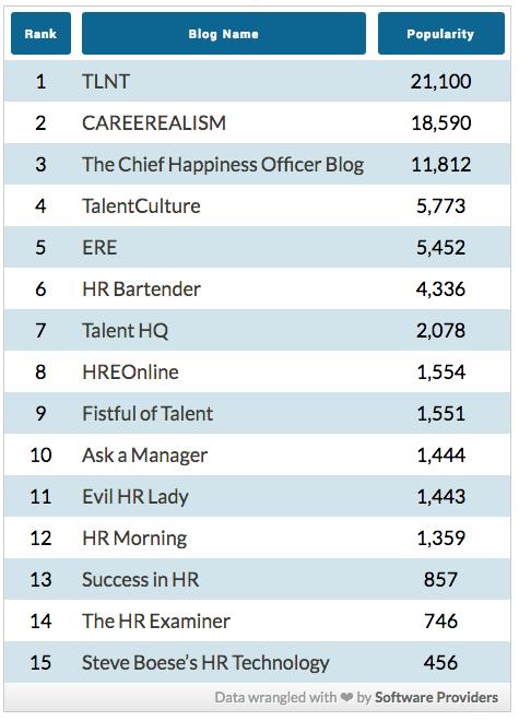HR Sites