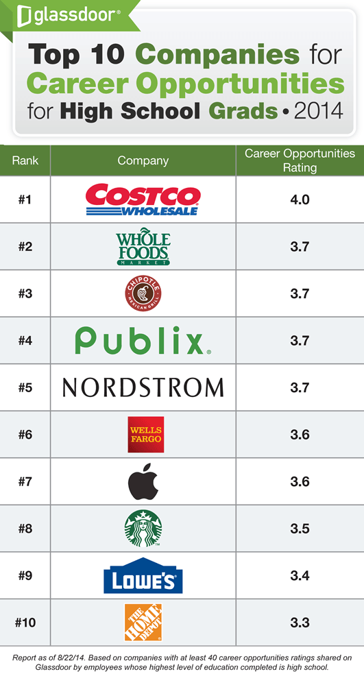 Glassdoor Infographic - Top Employers of High School Grads