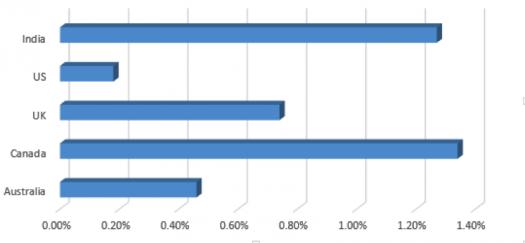 market-share-of-recruiting-job-ads1-525x243
