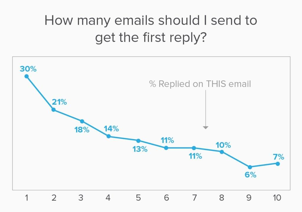 Candidate Response Rates