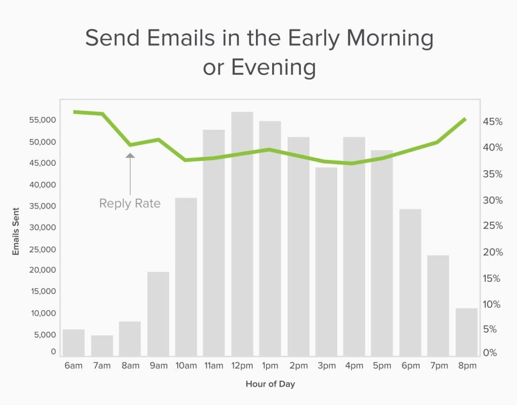 Yesware: Best Time of Day To Send an Email