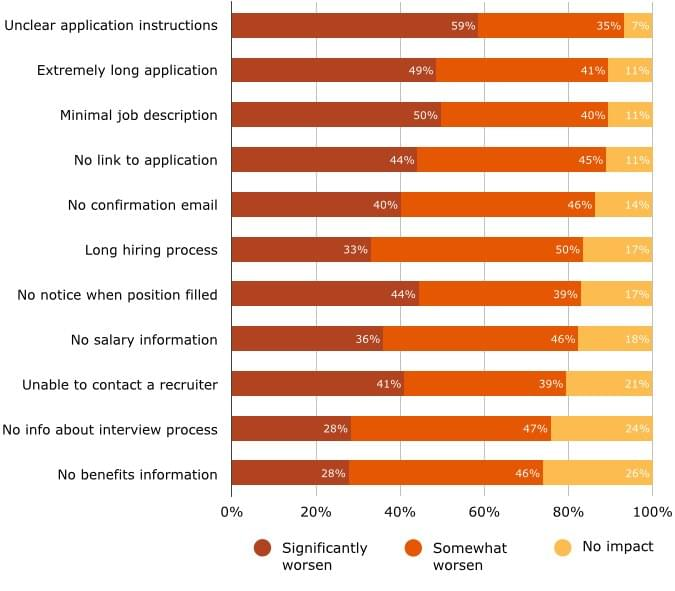 top-causes-negative-experience