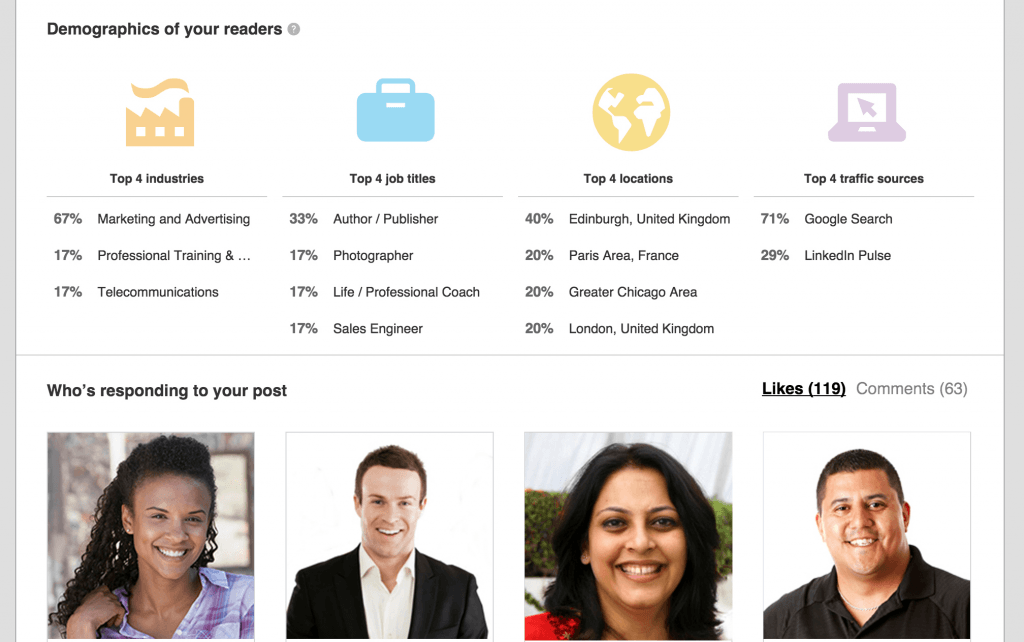 LinkedIn Publishing Demographics Specific