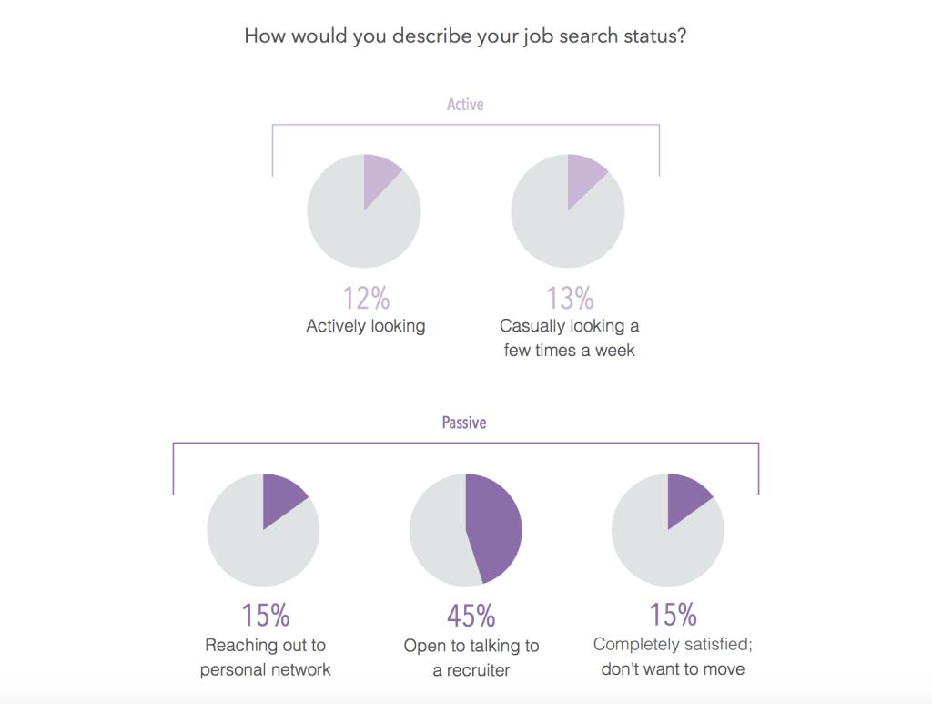 LinkedIn Talent Trends 2014 - Active vs Passive