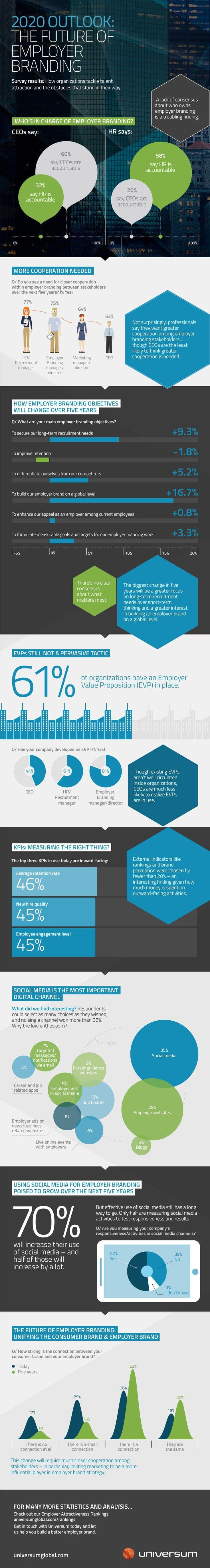 2020 Outlook- The Future of Employer Branding (Infographic)