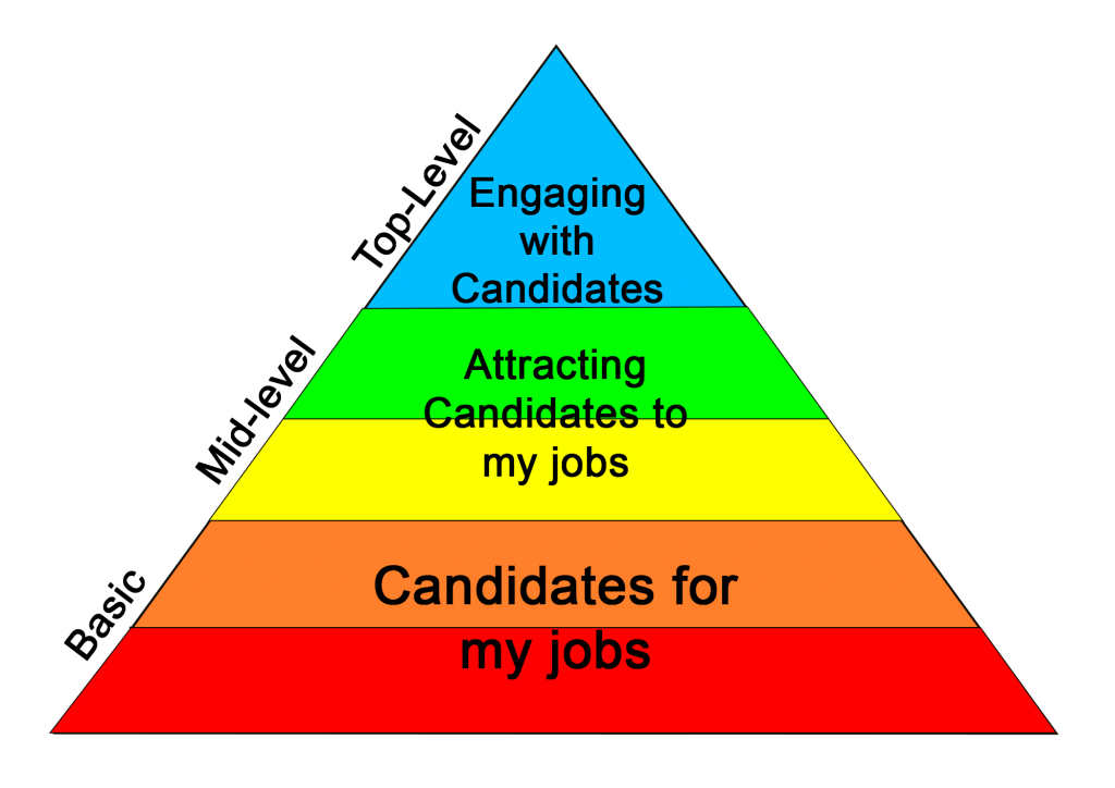 Recruitment Hierarchy Of Needs