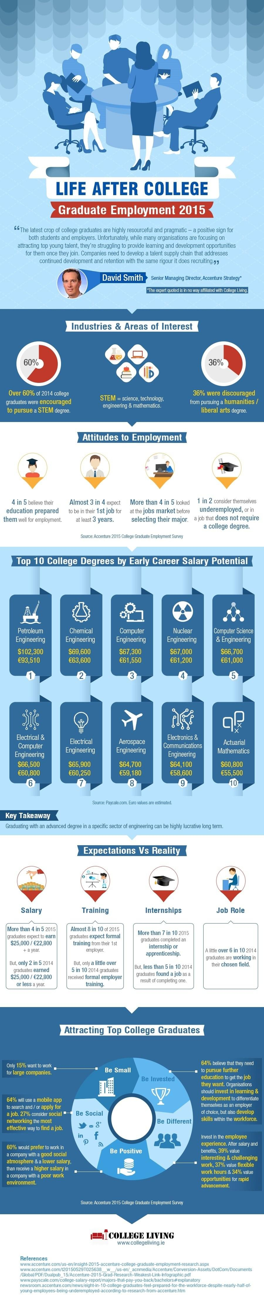 life after college graduate employment statistics infographic life after college infographic