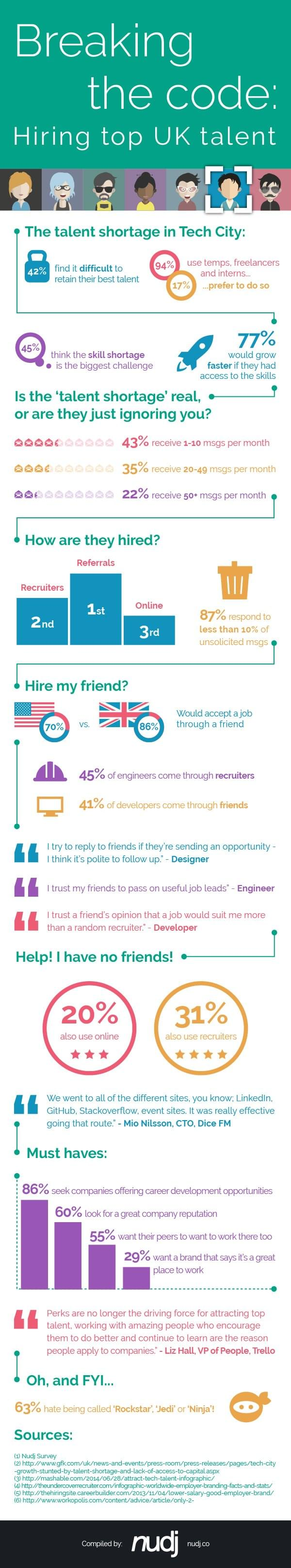 UK tech talent
