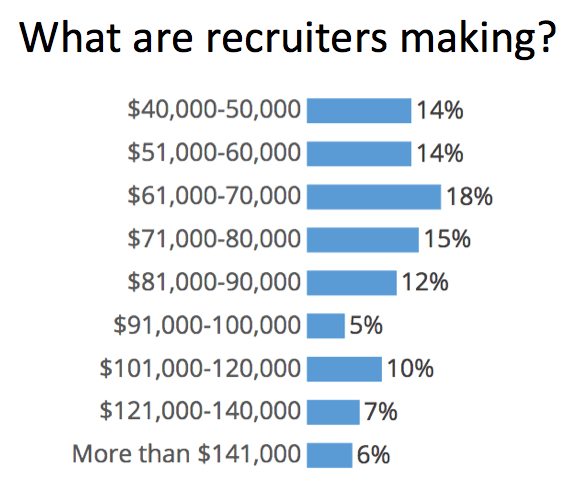 Recruiter Earnings