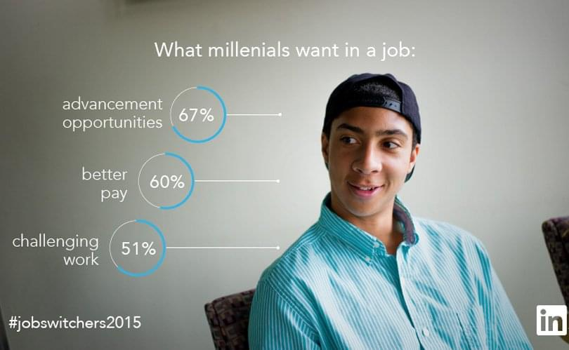 Millennial Job search