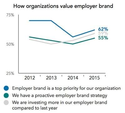 value-employer-brand