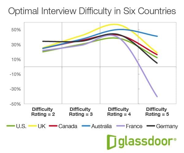 GD_OptimalInterviewDifficulty_Fig3