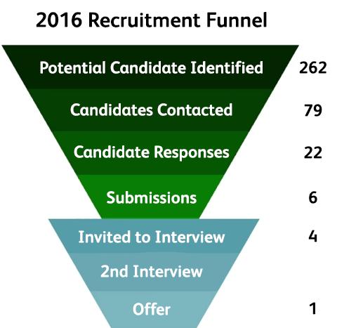 2016 Recruitment Funnel